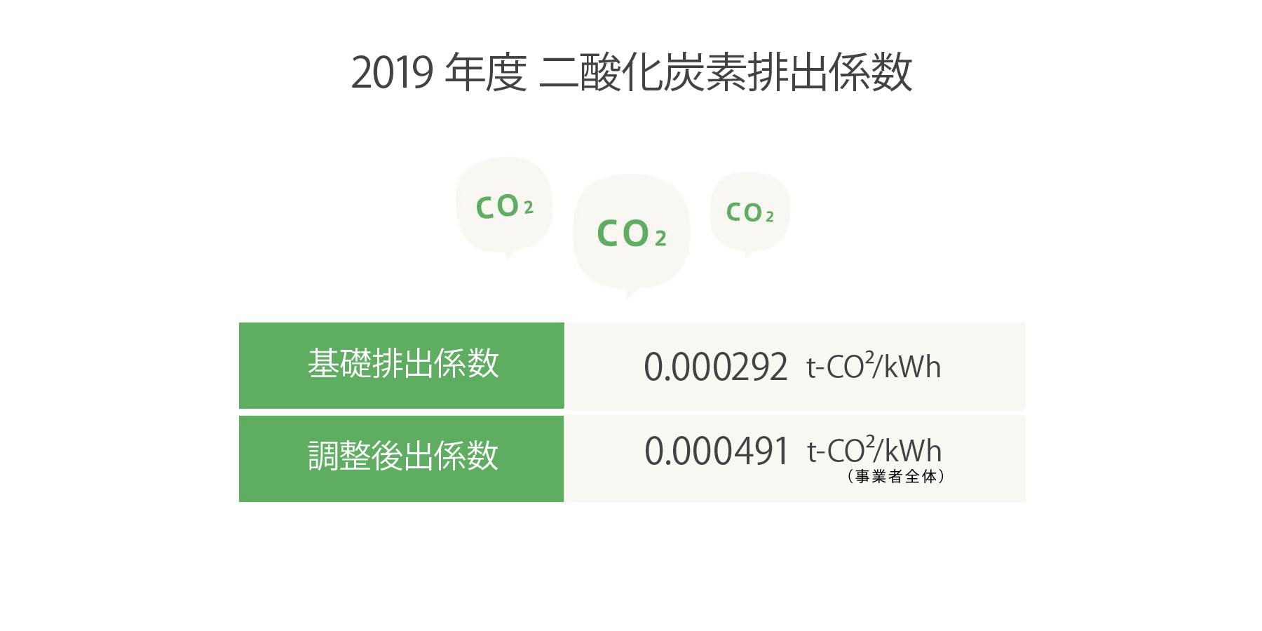二酸化炭素排出係数